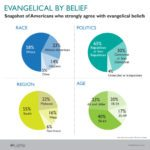 evangelical by belief race politics region age chart LifeWay Research