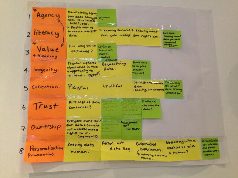 Workings on ethical data use at The Invisible Hand, photograph by Martin Chorley