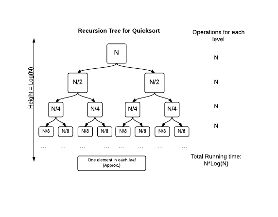 Quicksort recursion tree