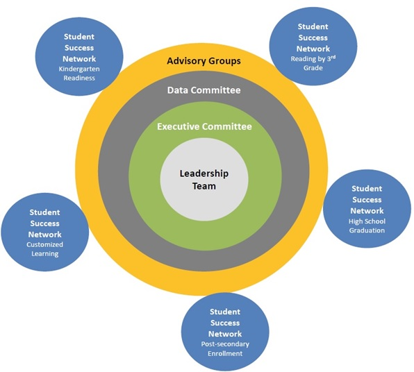 Lenawee Cradle to Career Accountability Structure