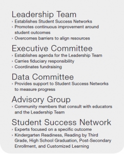 Lenawee Cradle to Career Teams and Network List
