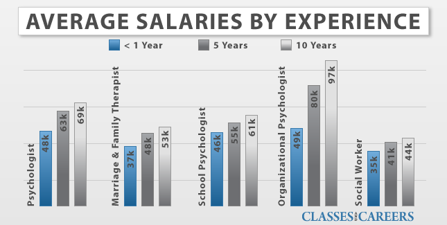 average psychology salaries by experience