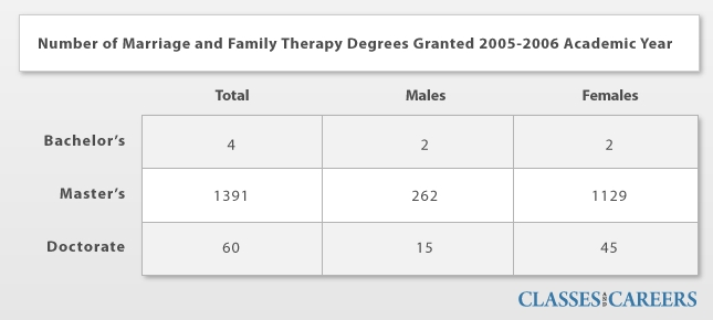 Marriage and Family Therapy how many subjects in college reddit
