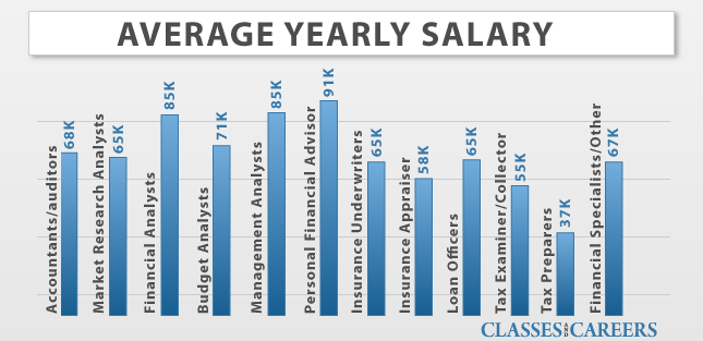 average business salary