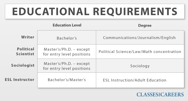humanities and liberal arts requirements