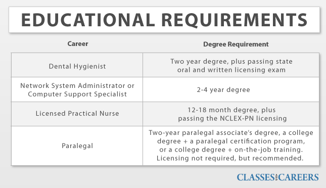 educational requirements for vocational careers
