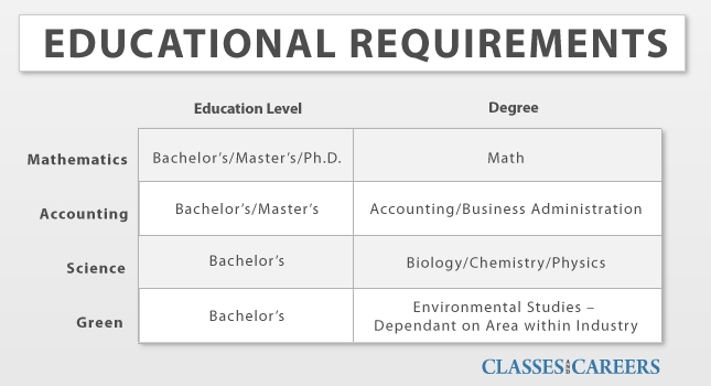 math and science educational requirements