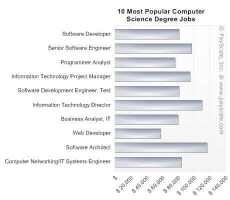 Computer Science best technology majors