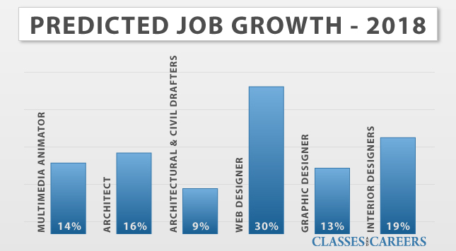 Art And Design Job Growth