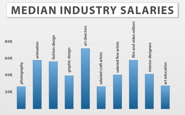 art and design median salaries
