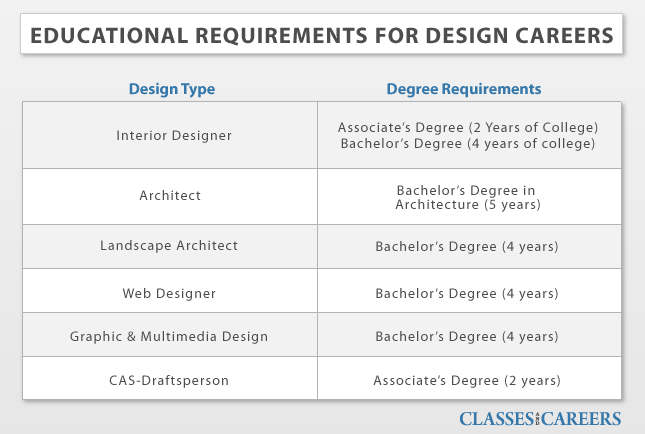 Educational Requirements For Design Careers