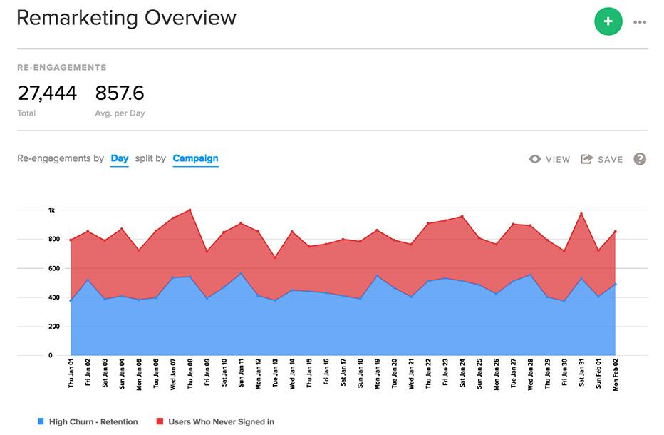 Localytics mobile app remarketing dashboard