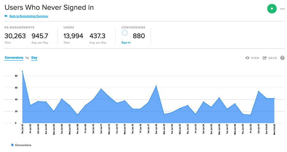 Example of remarketing campaign analytics