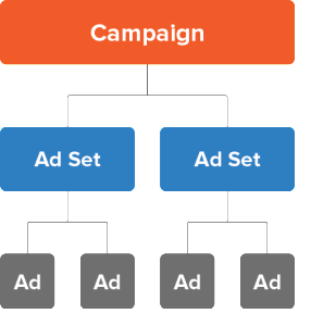 Localytics attribution lets you track performance at the ad set and creative level