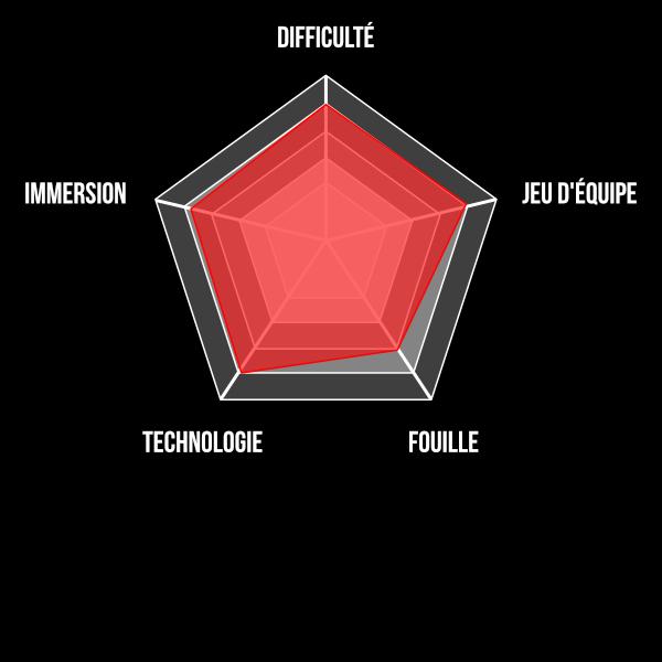 Diagramme cs