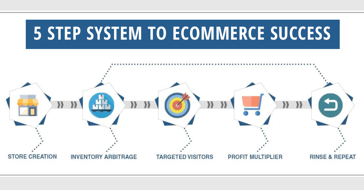 5 Step System to eCommerce Success