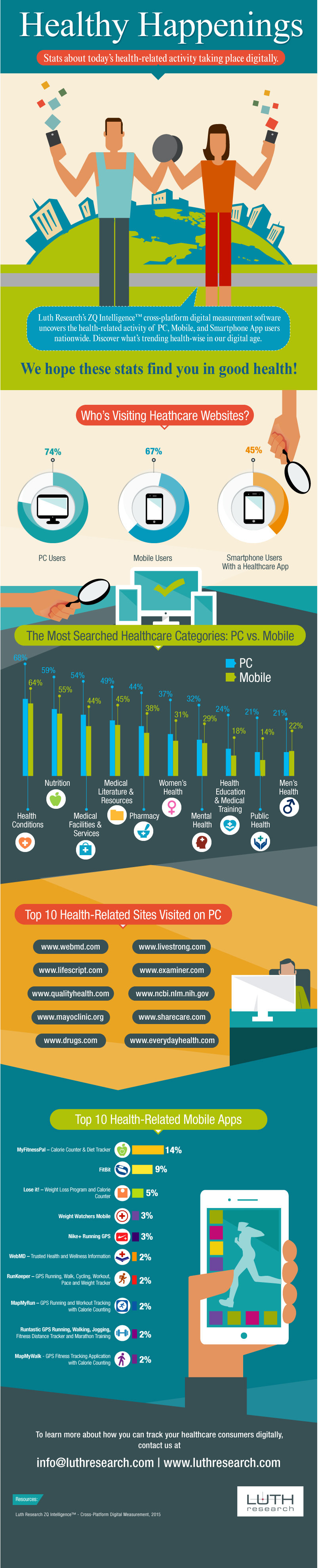 healthcare stats infographic
