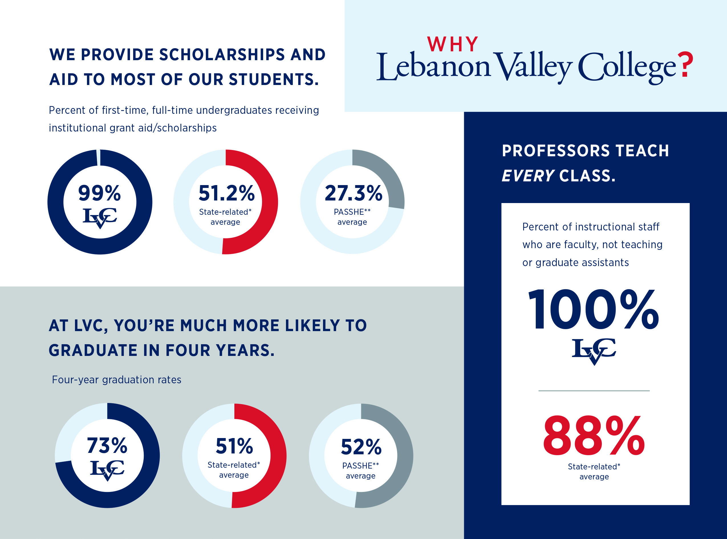 lvc financial aid infographic