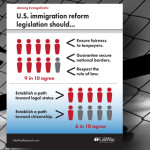 Evangelicals say it is time for Congress to tackle immigration