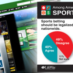 Is sports gambling moral? You bet, Americans say