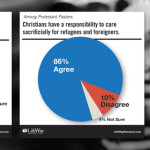 Churches twice as likely to fear refugees than t­­­o help them