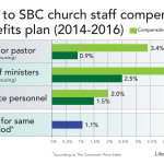 SBC pastor salaries increase, paid health insurance declines