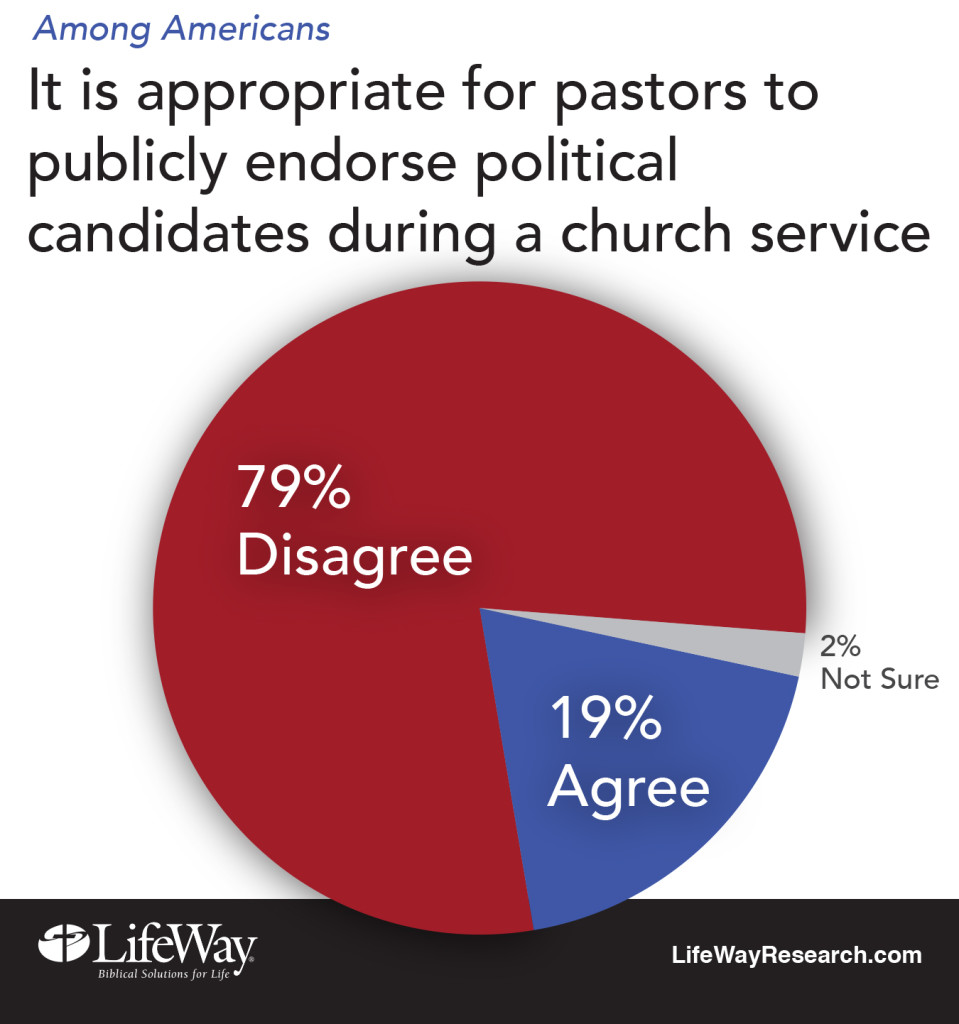 pastor endorse politician LifeWay Research