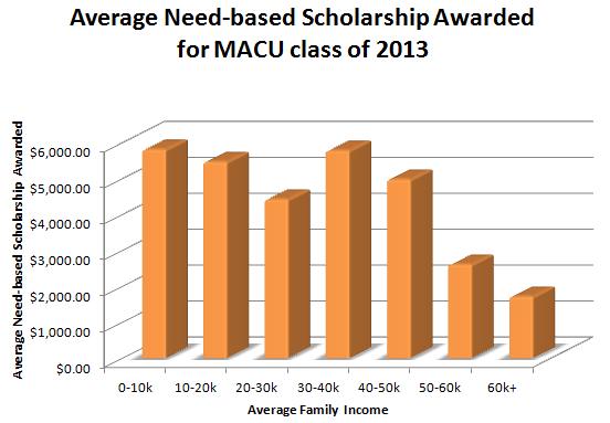 Average Need-Based Scholarship award chart