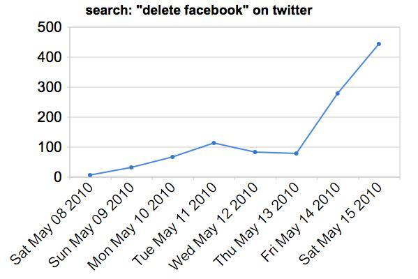 "Searches for ""delete facebook"" on twitter"