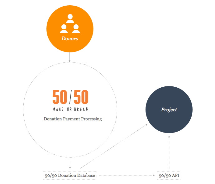 50/50 API Diagram