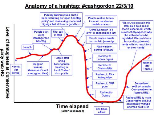 Anatomy of a hashtag #cashgordon