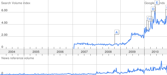 Google Trends chart showing that trending is trending