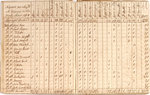 Account book dated 1759; includes list of negroes purchased at Bonny by unknown - print