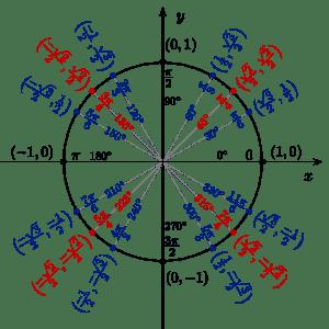 Unit Circle-magoosh