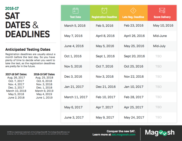 SAT Test Dates and Deadlines 2016 2017 Magoosh