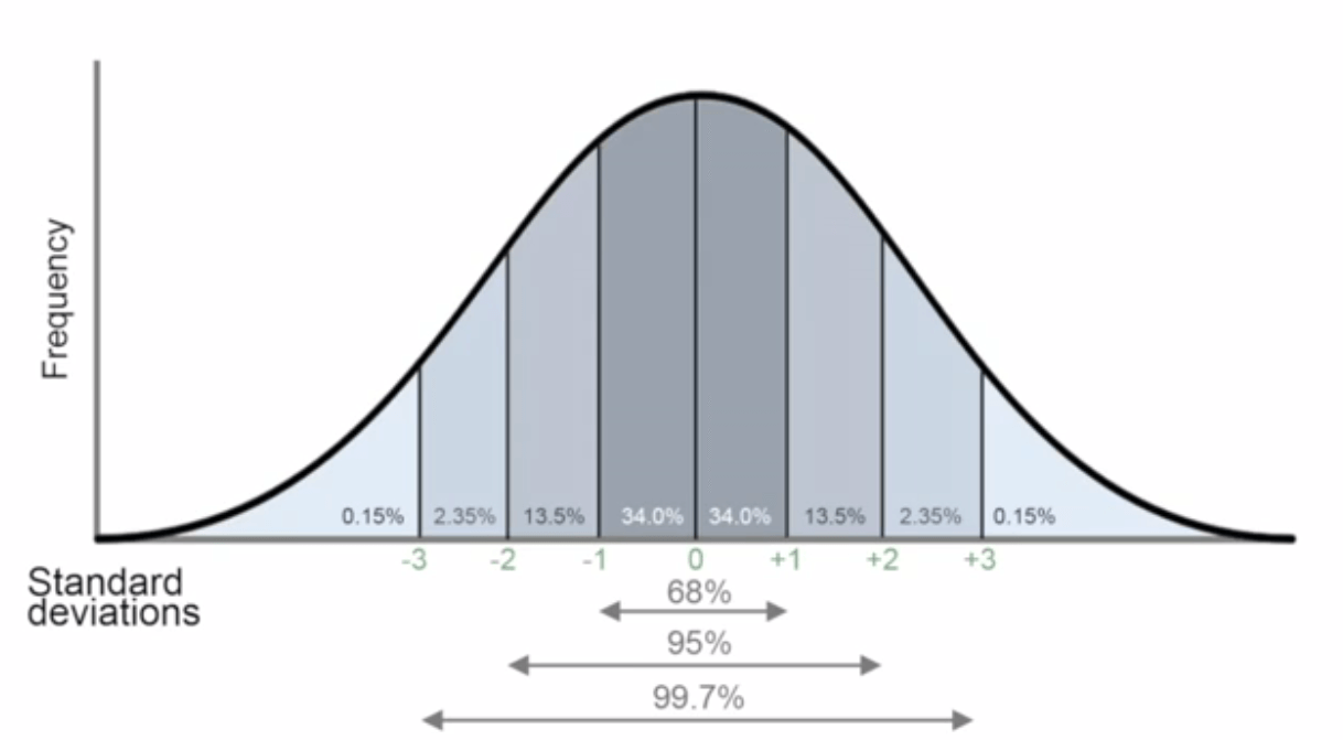 How to Make a Bell Curve in Excel (Step-by-step Guide)