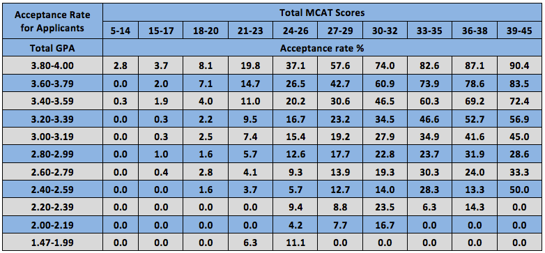Gpa Mcat Score Important on Fall Pre School