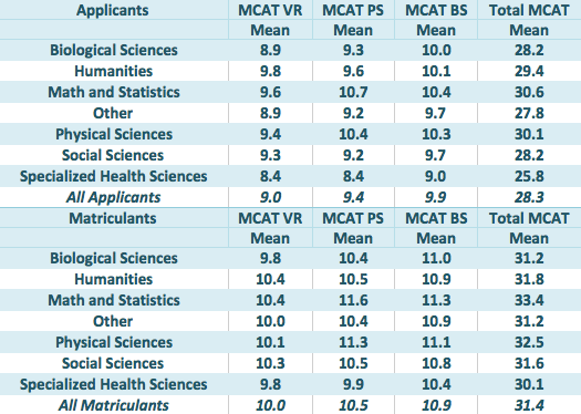 good score on mcat essay See how your gpa and mcat scores compare to those of students accepted at us medical schools  among them your mcat score, gpa,  your application essay,.