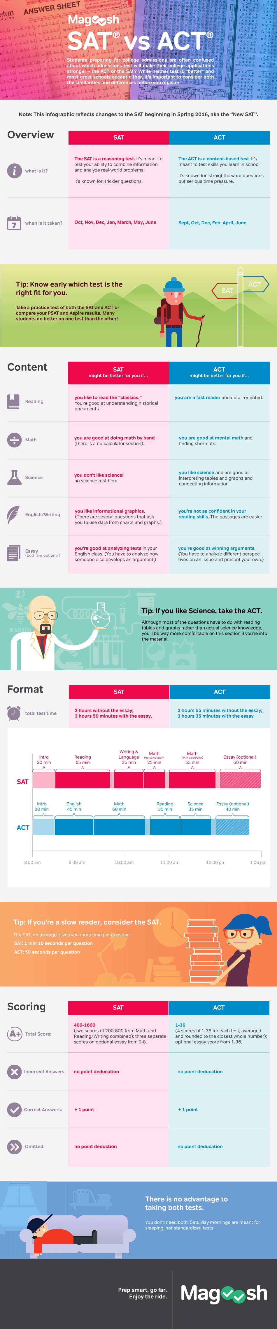 SAT vs ACT - SAT preparation online free infographics - magoosh