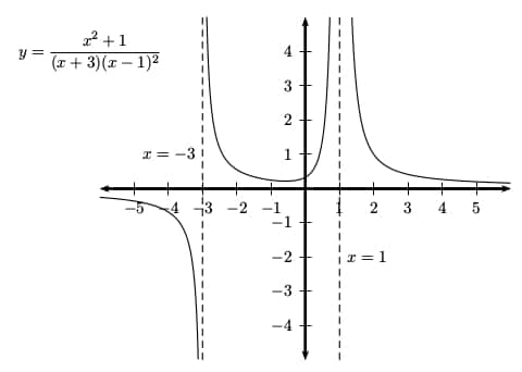 Vertical asymptote example