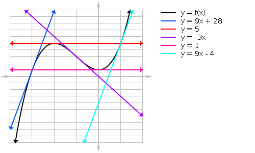 Cubic graph example with tangent lines