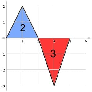 Example graph with positive part shaded in blue and negative part in red
