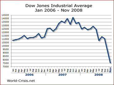 Dow-Jones analysis of graphs 2006-2008