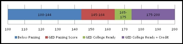 ged essay passing score In order to pass the ged tests in minnesota, you must score at least 145 on each test and have a combined score of 580 on all four exams test takers who reach scores ranging from 165-200 receive.