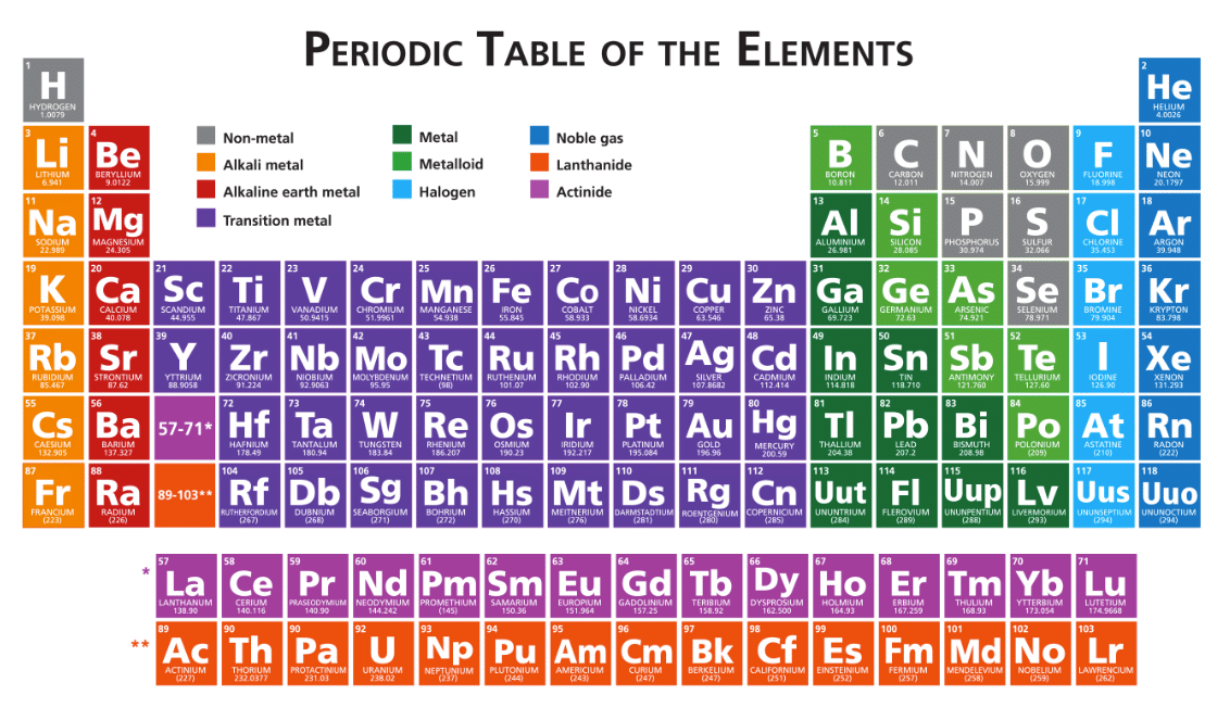 Science periodic table los libros resumidos de for 10 elements of the periodic table
