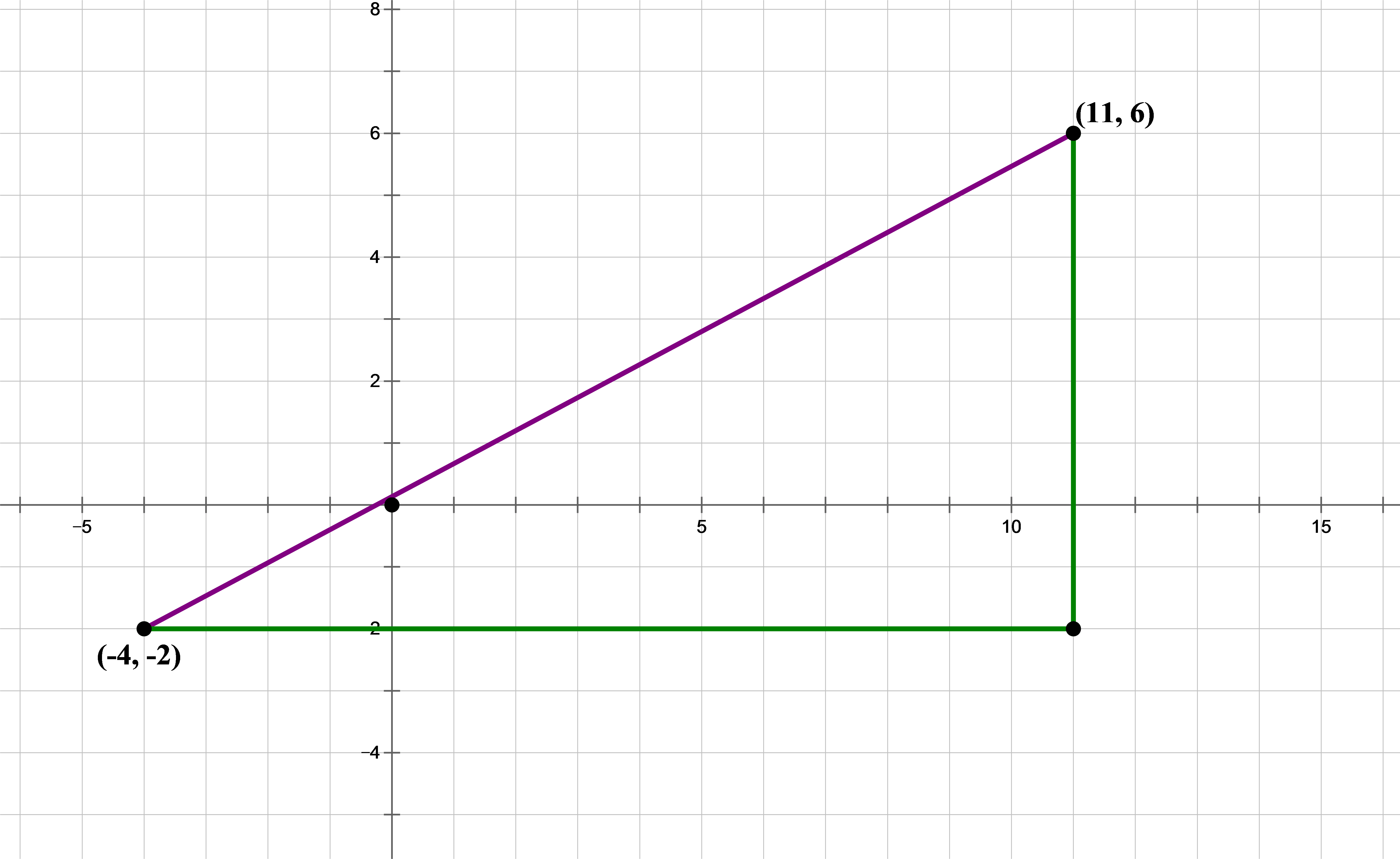 The Purple Line Is The Actual Distance We Want To Find One Very Important  Trick To Know: When You Need To Find A Diagonal Distance In The Xy Plane,