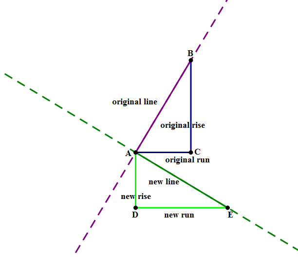 parallel lines vs perpendicular lines Linear vs non linear -see if you can find the perpendicular lines and the parallel lines how are parallel and perpendicular lines used in real life.
