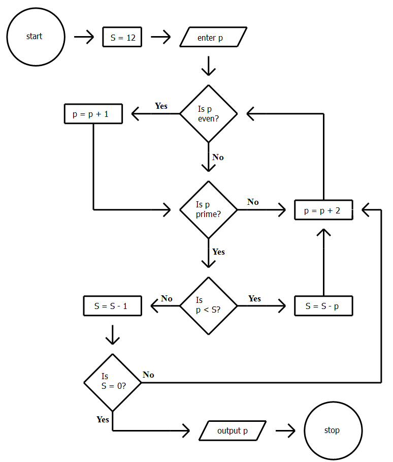 gmat ir  numerical algorithm flowchart problems