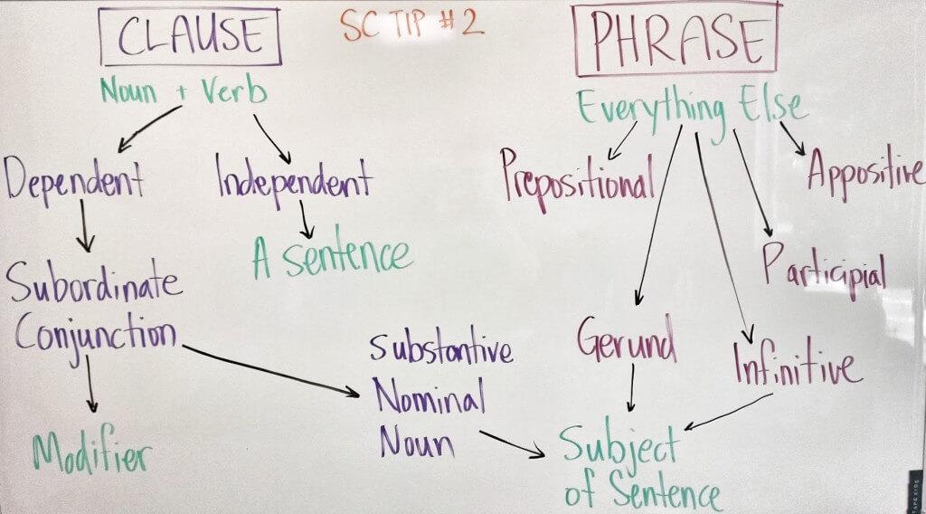 GMAT Sentence Correction - Tip #2