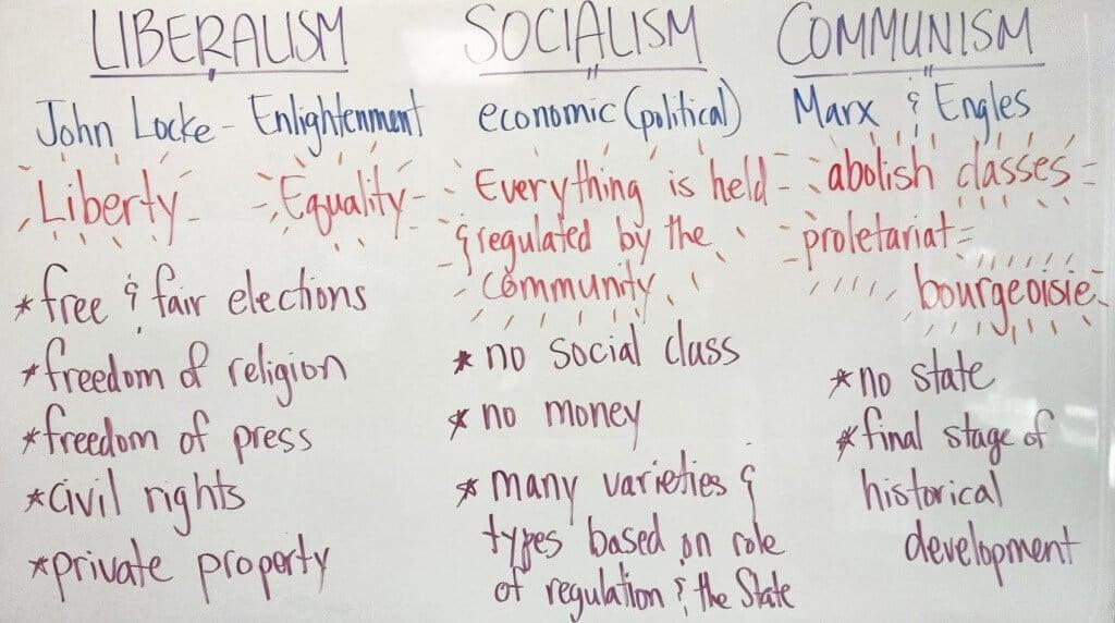 Real World Matters—Liberalism, Socialism, and Communism
